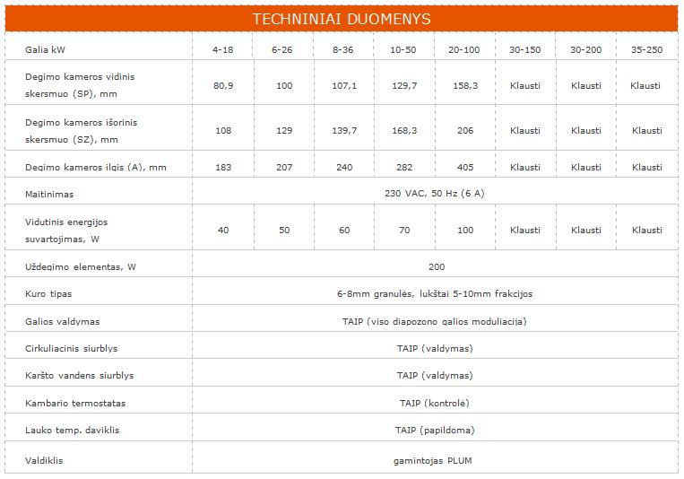 KIPI techniniai duomenys